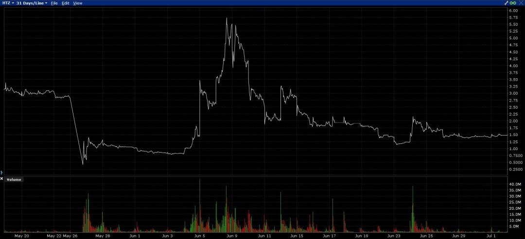 Hertz stock chart