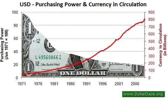 Declining purchasing power chart