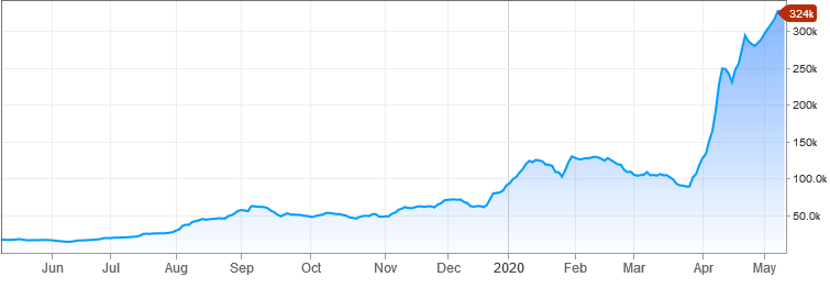 Venezuela Caracas exchange chart