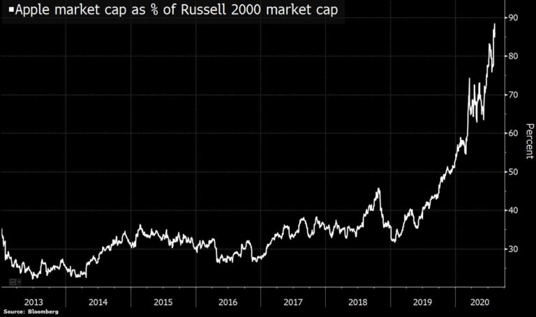 Apple Worth 90 Percent of Russell 2000 Market Cap