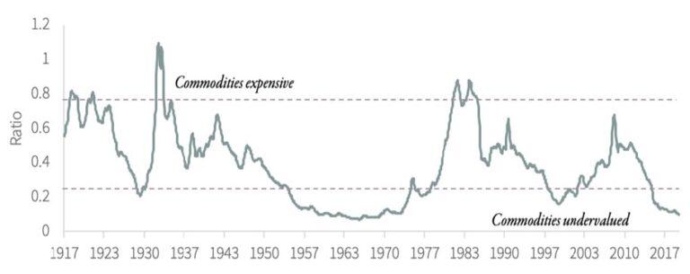 Commodity Stock Index vs Dow Jones Industrial Average Chart