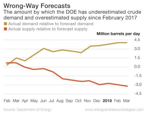 False Oil Demand and Supply Projections Chart
