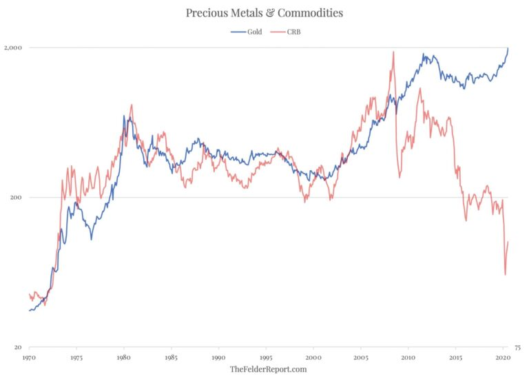 Gold vs Other Commodities 2020