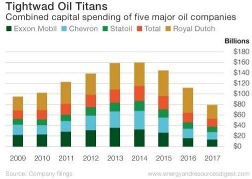 Major Oil Companies Capital Spending