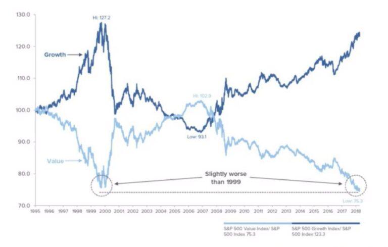 SP500 Value Index vs Growth Index Chart