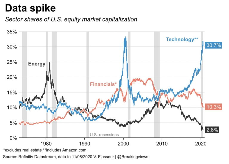 Sector Percent Shares of US Equity Market Cap