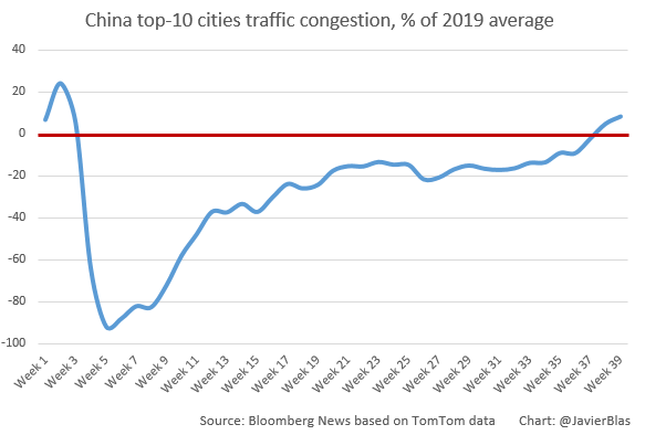 China Traffic Congestion COVID Recovery Chart
