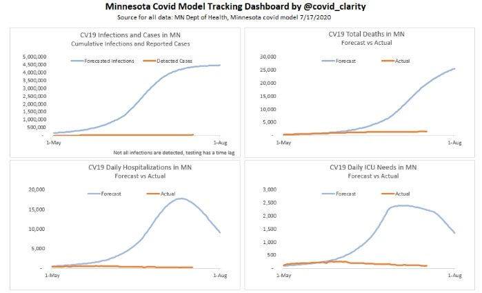Minnesota COVID Model Projections