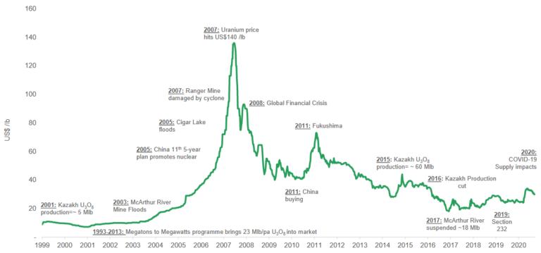 Uranium Spot Price History 1999-2020