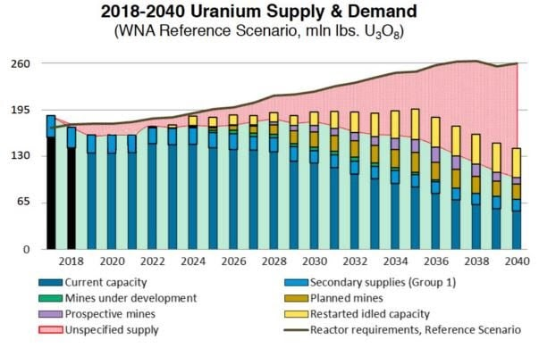 Uranium Supply Demand Chart