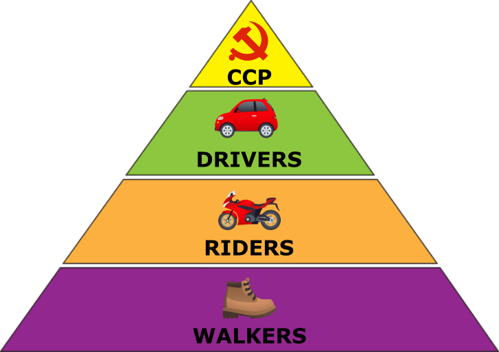 Driving Heirarchy China