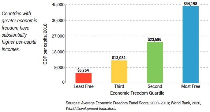 Economic Freedom vs GDP Per Capita 2018
