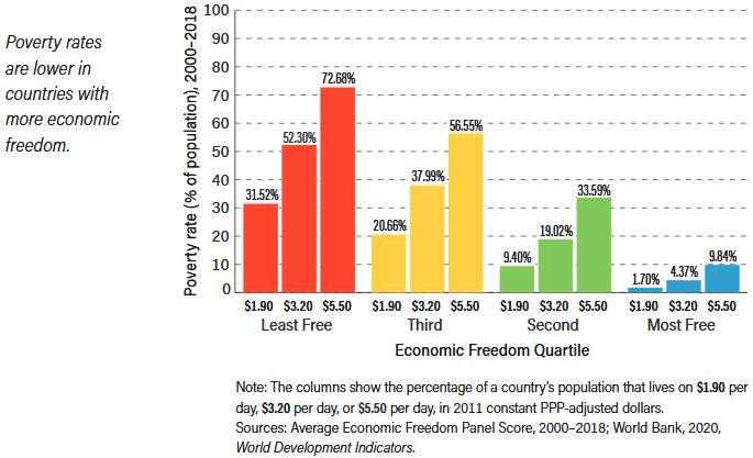 Economic Freedom vs Poverty Rate 2000-2018