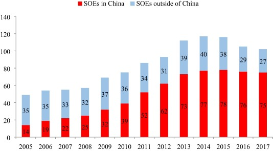 Number of State Owned Enterprises China Graph