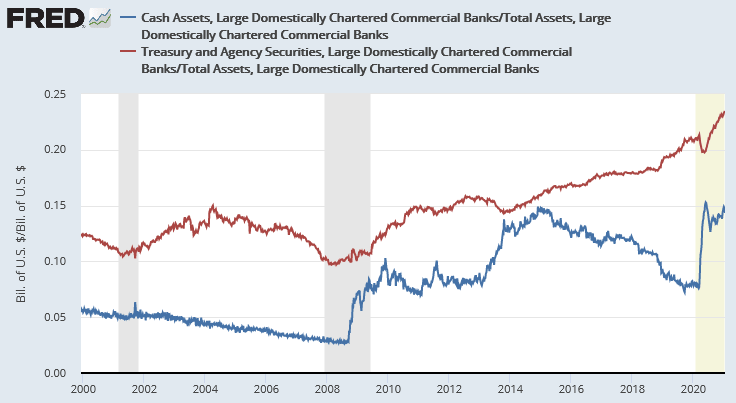 Cash and Treasury Asssets vs Total Assets Large Banks