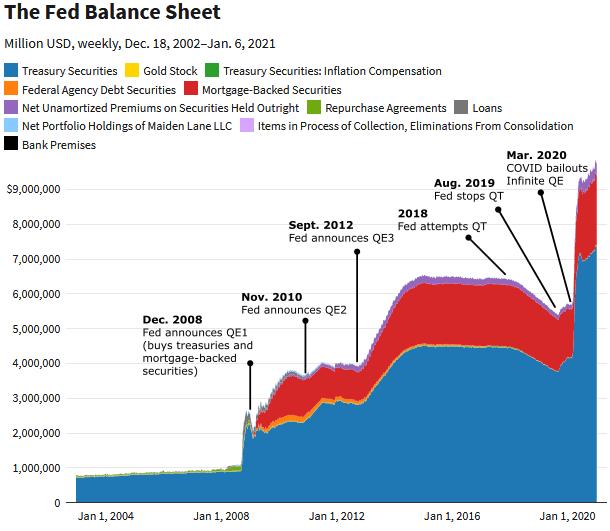 Fed Balance Sheet Timeline
