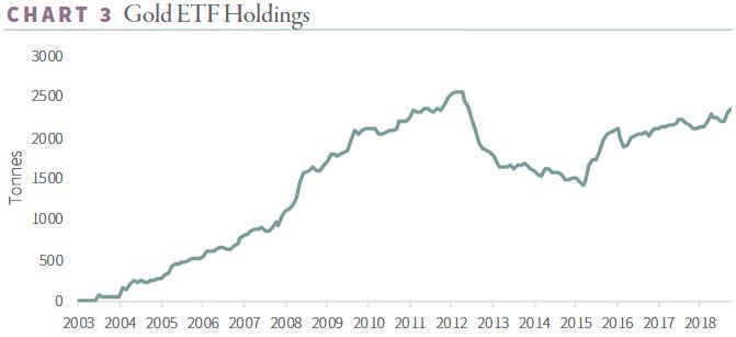 Goehring Rozencwajg Gold ETF Holdings