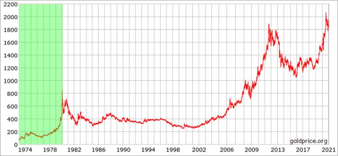 Gold Price in USD per ounce