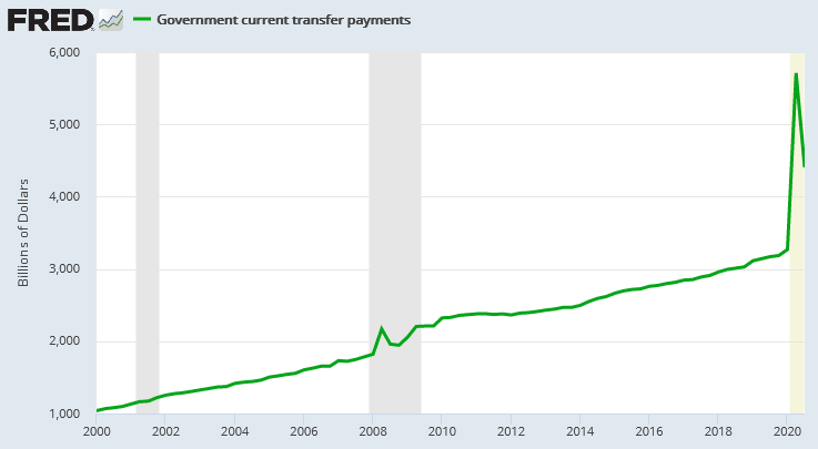 Government current transfer payments