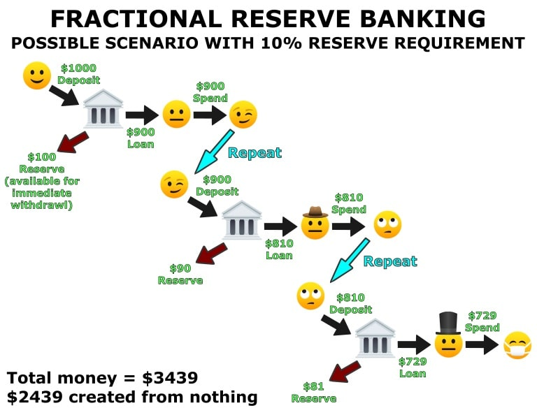 How Fractional Reserve Banking Works 10 Percent Requirement