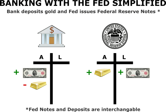 How the Federal Reserve Issues Money Fed Gold for Notes Deposits