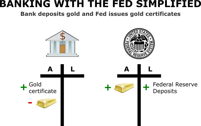 How the Federal Reserve Issues Money Gold Certificates