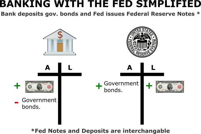 How the Federal Reserve Issues Money Government Bonds