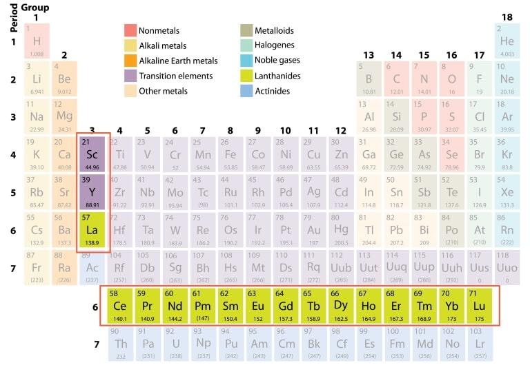 Rare Earth Metals Periodic Table