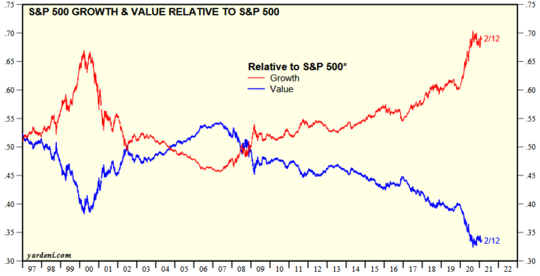 SP500 Growth vs Value 2021