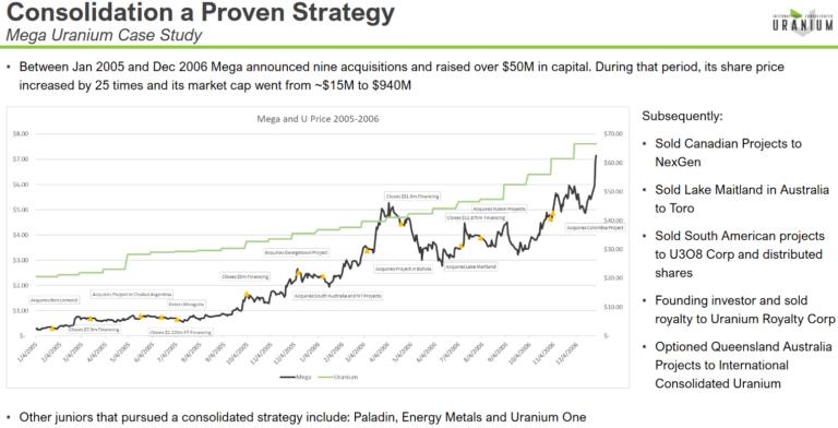 International Consolidated Uranium Presentation Strategy