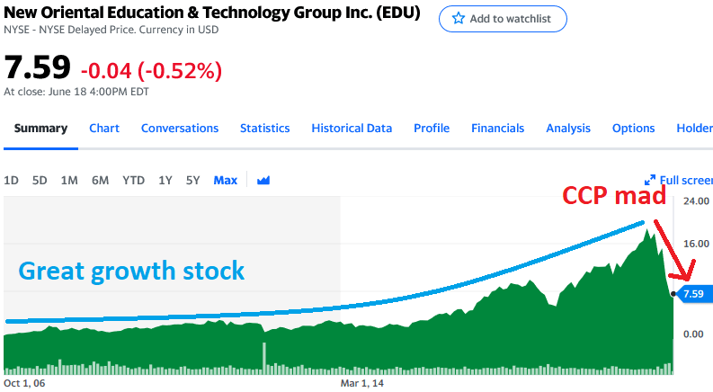 New Oriental Education and Technology Group chart - Yahoo Finance