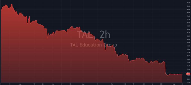 TAL Education Stock Crash